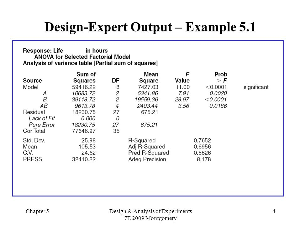 Design-Expert Output – Example 5.1