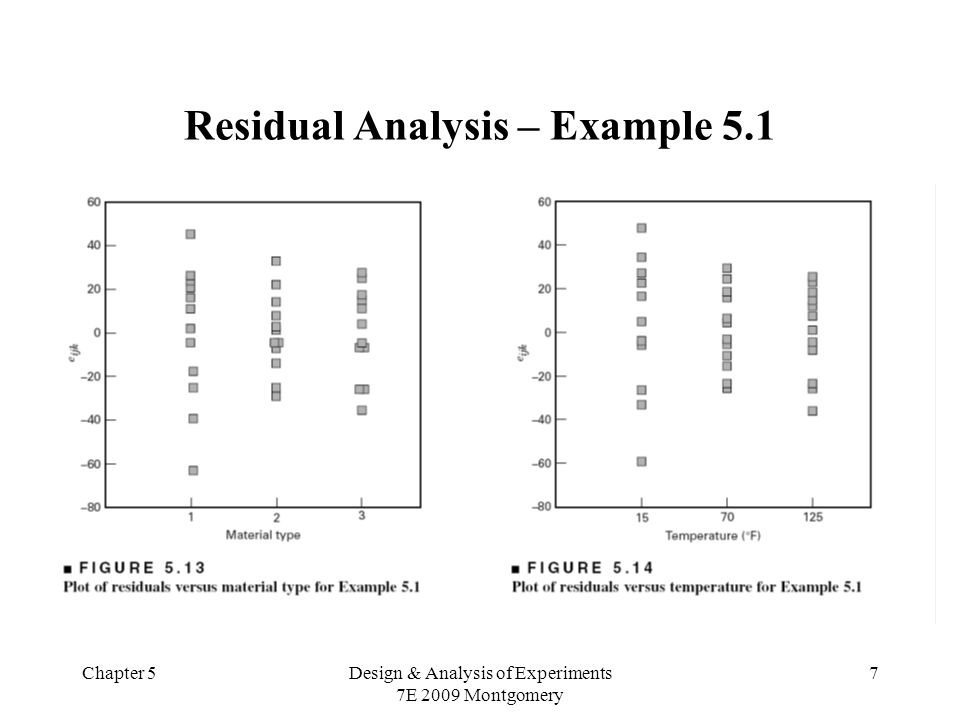 Residual Analysis – Example 5.1