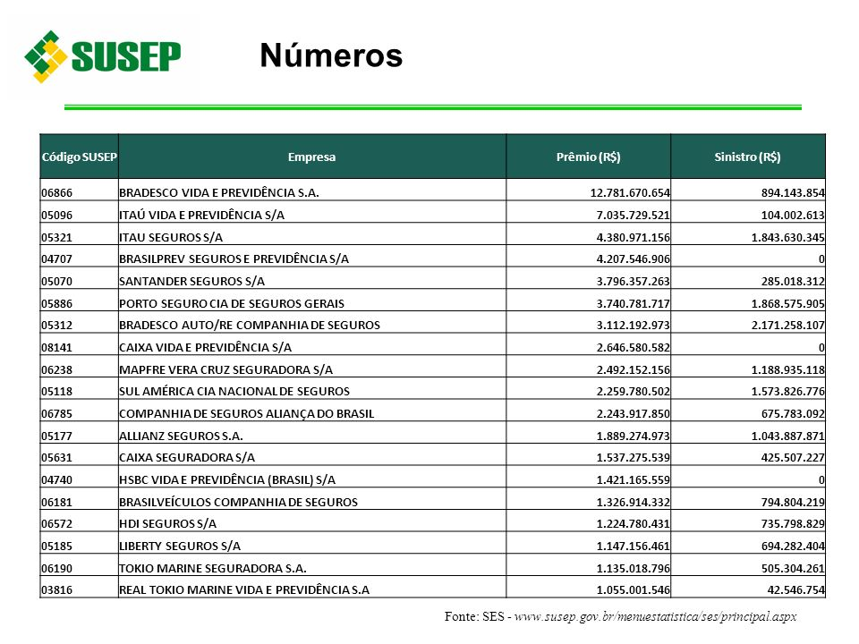 Números Código SUSEP Empresa Prêmio (R$) Sinistro (R$) 06866