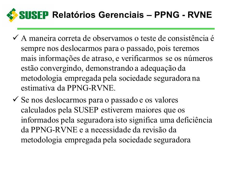 Relatórios Gerenciais – PPNG - RVNE