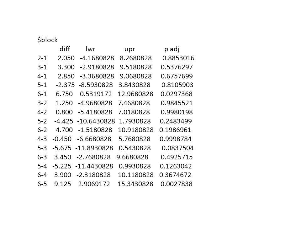 $blockdiff lwr upr p adj. 2-1 2.050 -4.1680828 8.2680828 0.8853016.