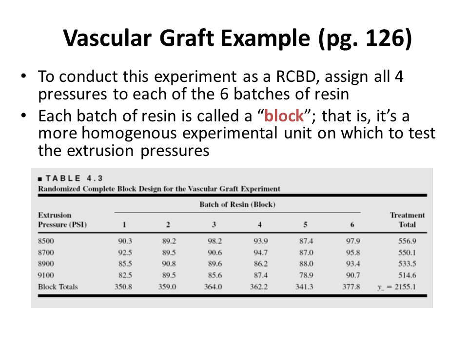 Vascular Graft Example (pg. 126)