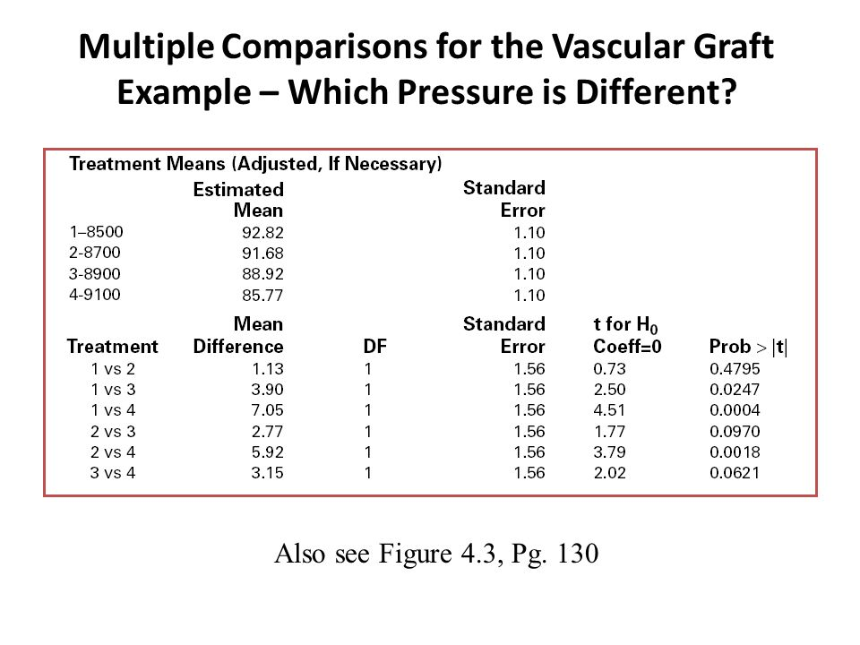Multiple Comparisons for the Vascular Graft Example – Which Pressure is Different