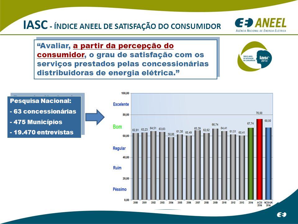 IASC - ÍNDICE ANEEL DE SATISFAÇÃO DO CONSUMIDOR