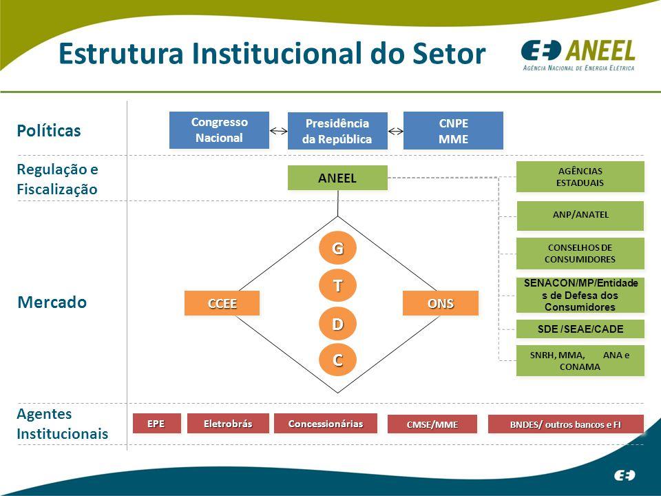 Estrutura Institucional do Setor