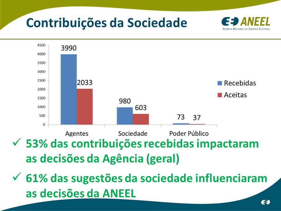 Contribuições da Sociedade
