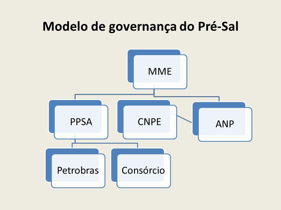 Modelo de governança do Pré-Sal