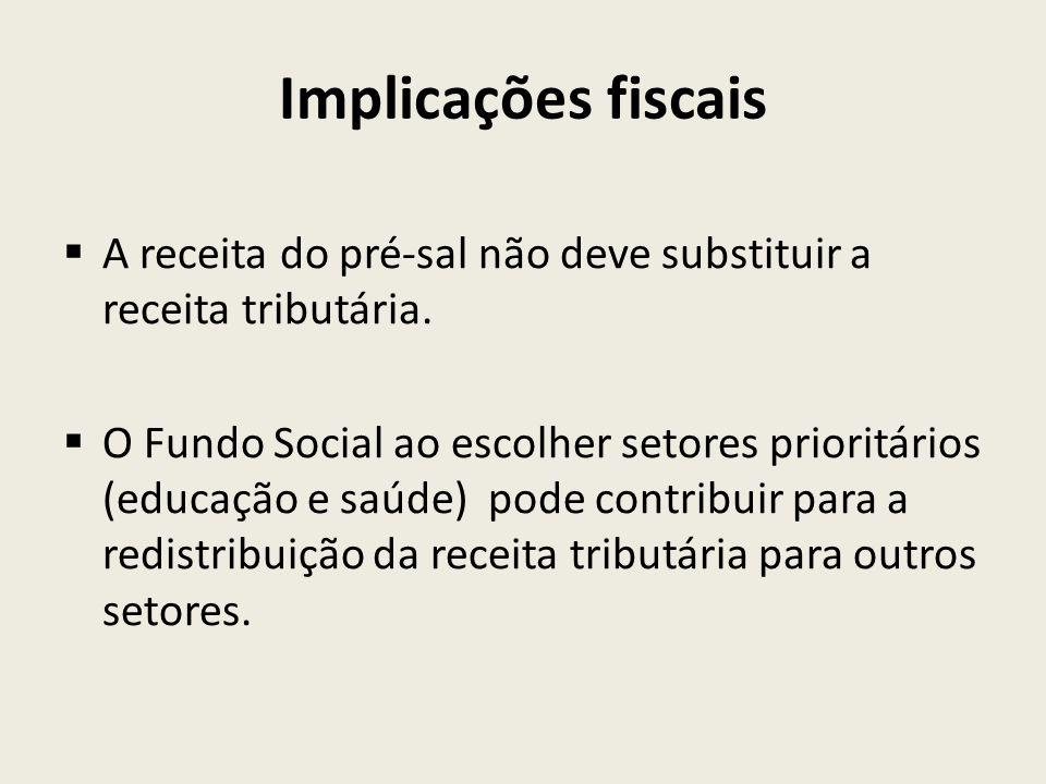 Implicações fiscais A receita do pré-sal não deve substituir a receita tributária.