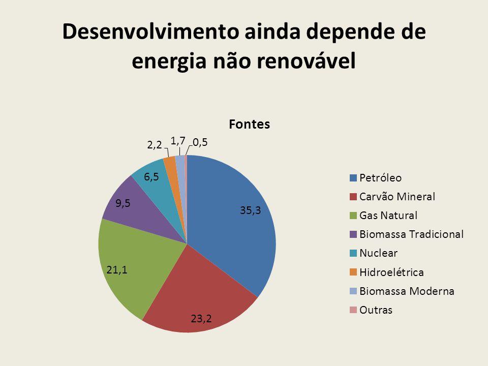 Desenvolvimento ainda depende de energia não renovável