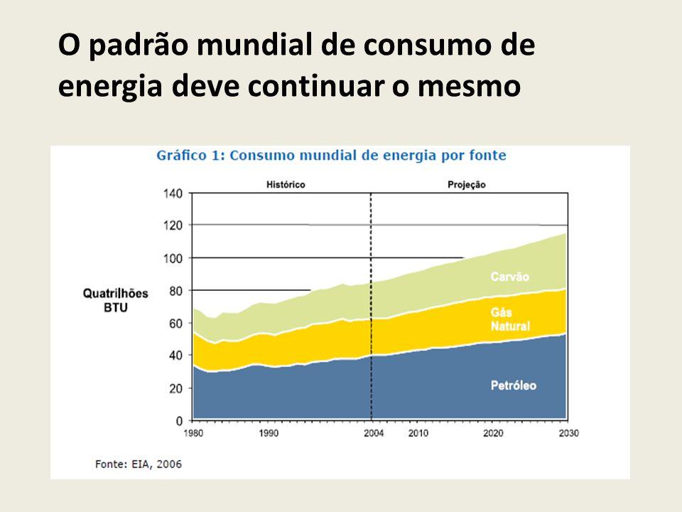 O padrão mundial de consumo de energia deve continuar o mesmo