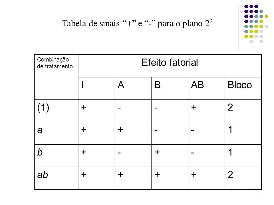 Efeito fatorial I A B AB Bloco (1) + - 2 a 1 b ab