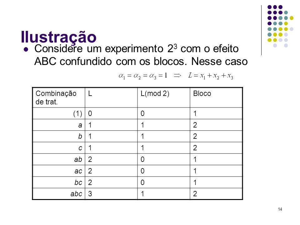 IlustraçãoConsidere um experimento 23 com o efeito ABC confundido com os blocos. Nesse caso. Combinação de trat.