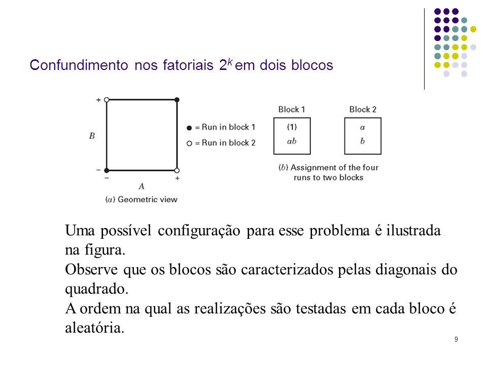 Confundimento nos fatoriais 2k em dois blocos