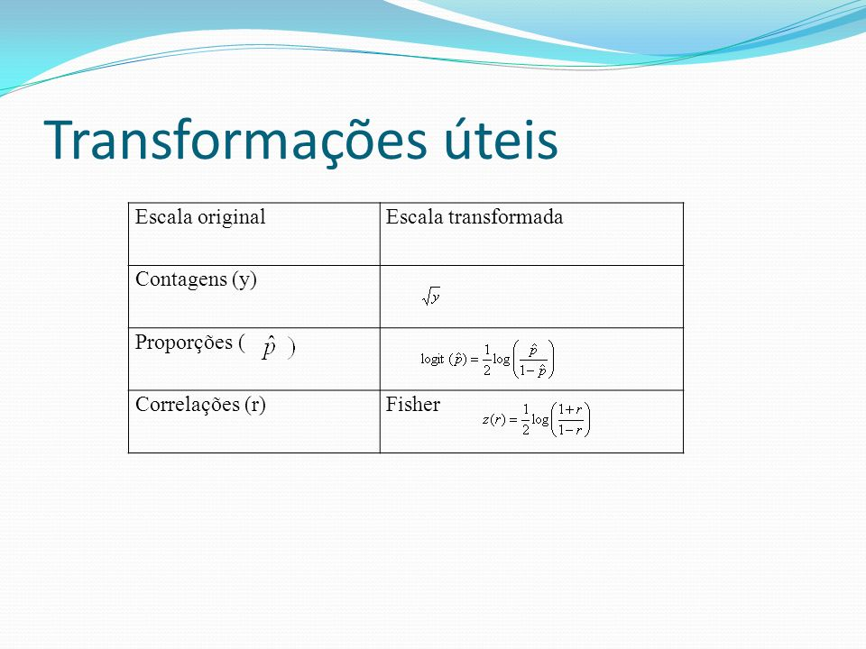 Transformações úteis Escala original Escala transformada Contagens (y)