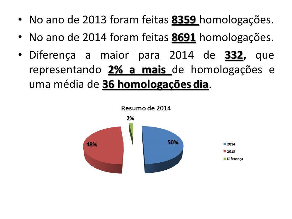 No ano de 2013 foram feitas 8359 homologações.