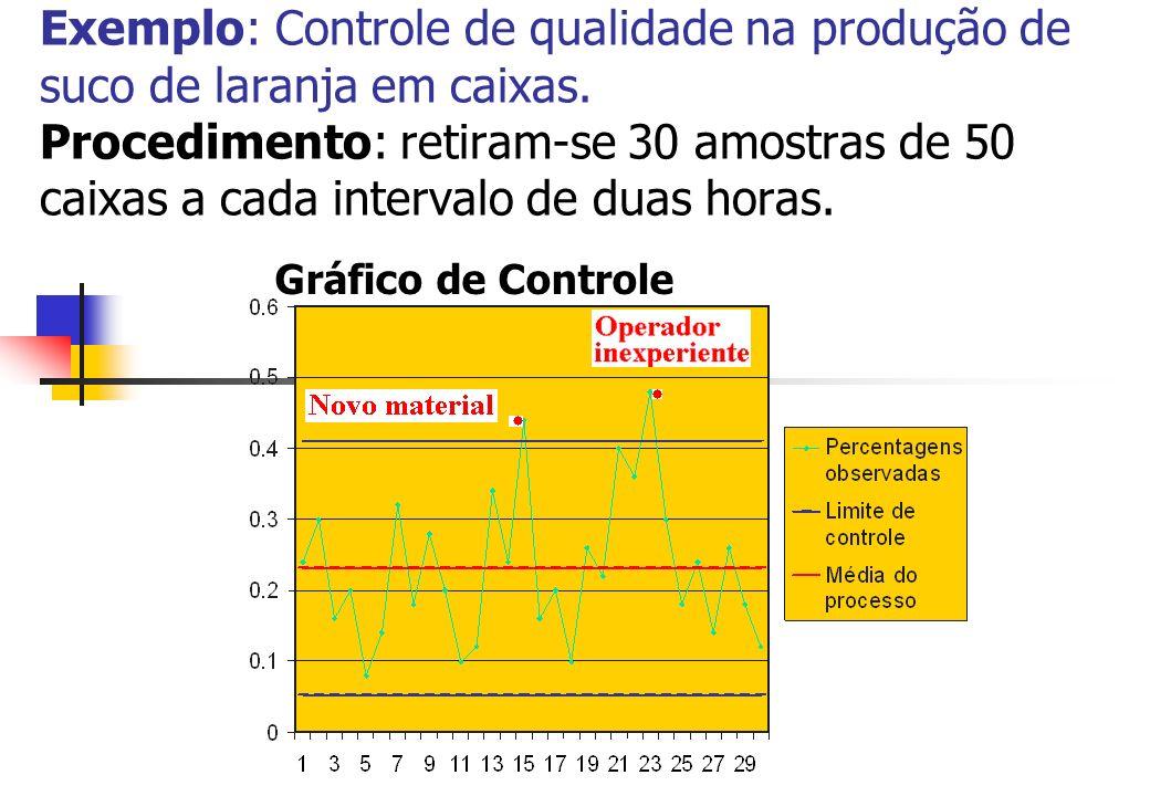 Exemplo: Controle de qualidade na produção de suco de laranja em caixas. Procedimento: retiram-se 30 amostras de 50 caixas a cada intervalo de duas horas.