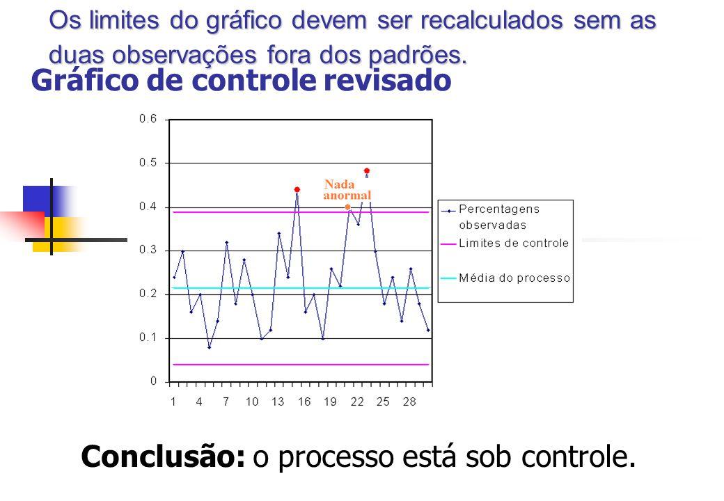 Gráfico de controle revisado