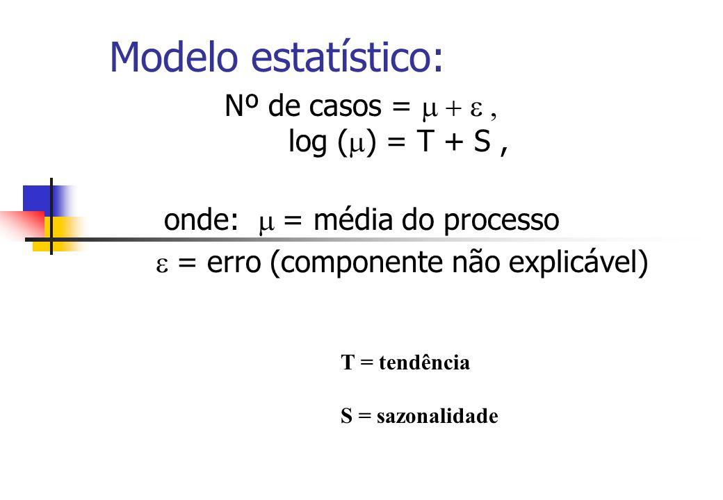 Modelo estatístico: Nº de casos = m + e , log (m) = T + S ,