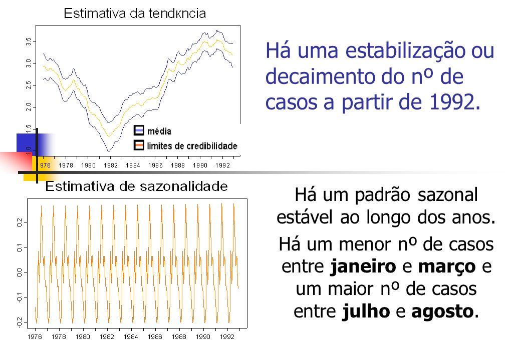 Há uma estabilização ou decaimento do nº de casos a partir de 1992.