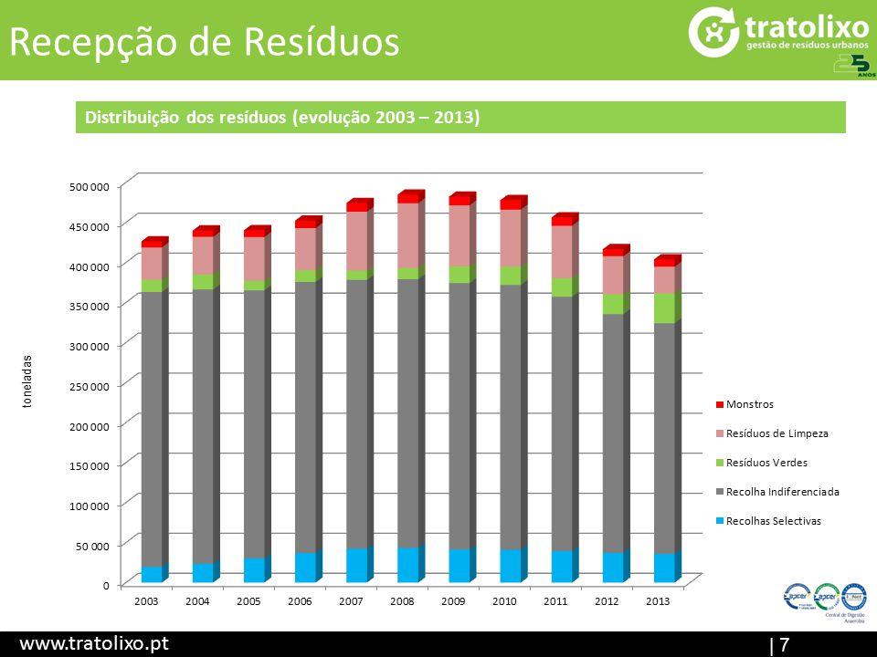 Recepção de Resíduos www.tratolixo.pt