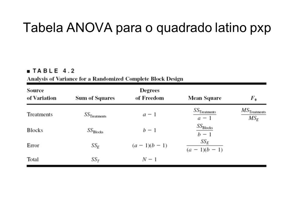 Tabela ANOVA para o quadrado latino pxp