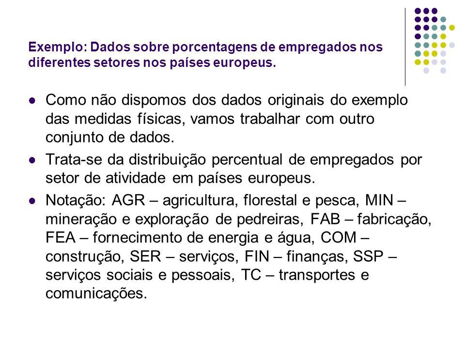 Exemplo: Dados sobre porcentagens de empregados nos diferentes setores nos países europeus.