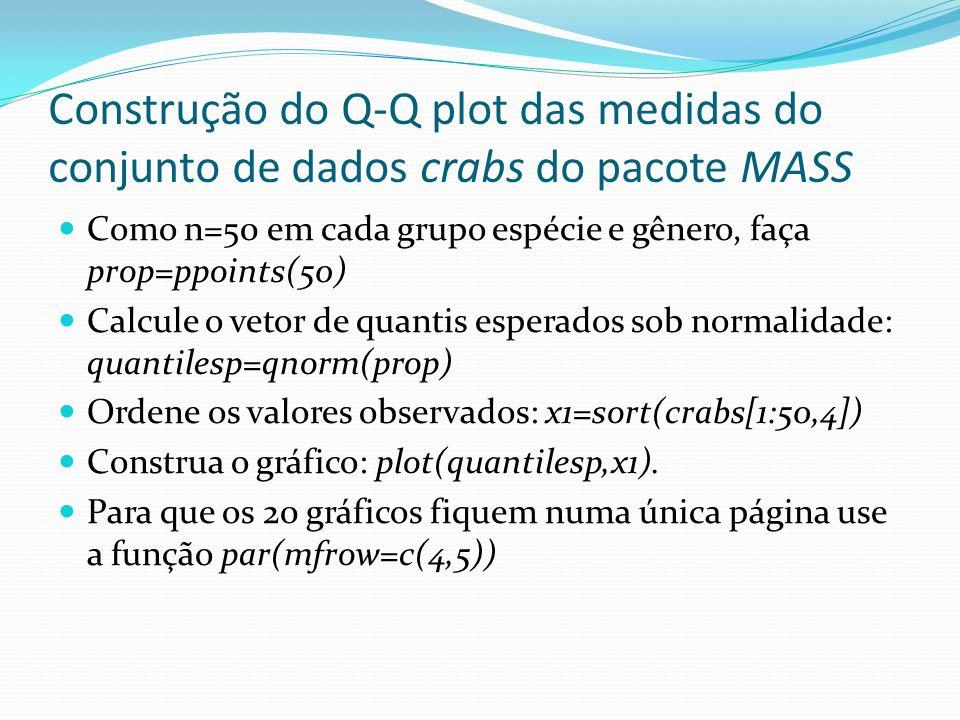 Construção do Q-Q plot das medidas do conjunto de dados crabs do pacote MASS