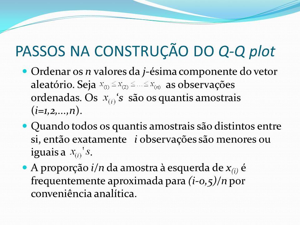 PASSOS NA CONSTRUÇÃO DO Q-Q plot