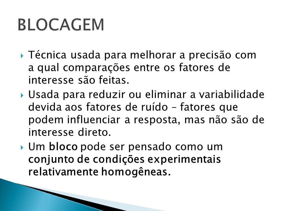 BLOCAGEM Técnica usada para melhorar a precisão com a qual comparações entre os fatores de interesse são feitas.