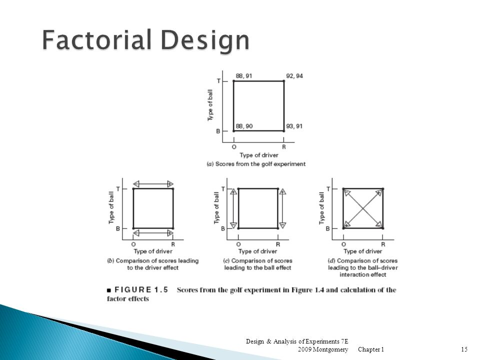 Factorial Design Design & Analysis of Experiments 7E 2009 Montgomery