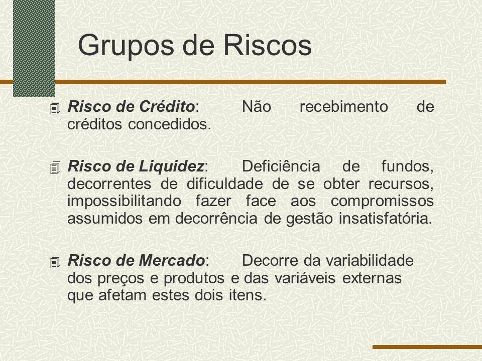 Grupos de Riscos Risco de Crédito: Não recebimento de créditos concedidos.