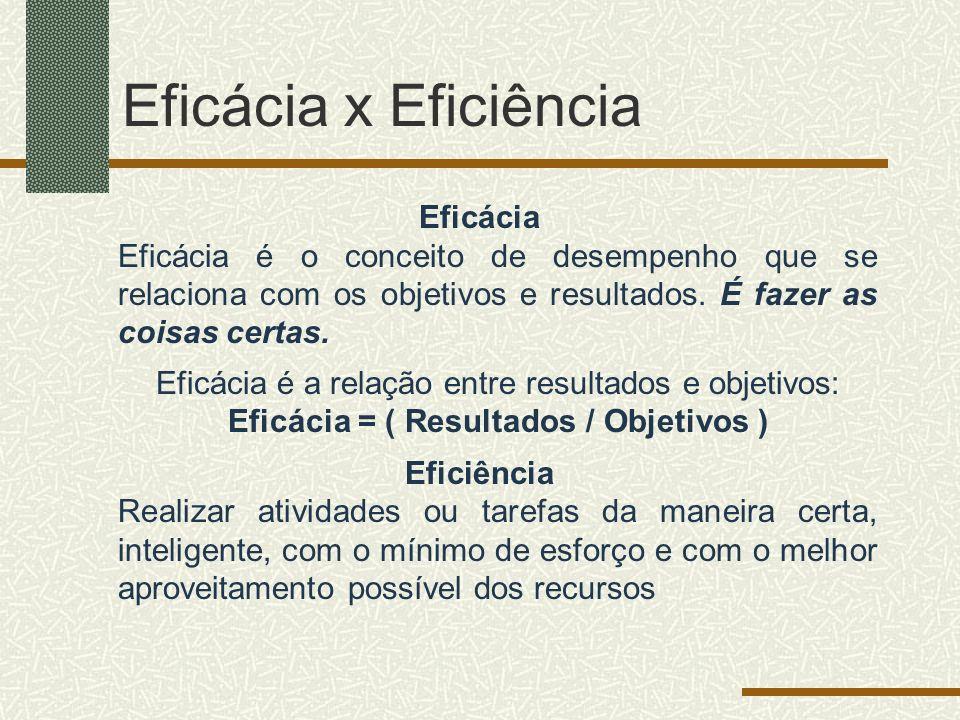 Eficácia x Eficiência Eficácia Eficácia é o conceito de desempenho que se relaciona com os objetivos e resultados. É fazer as coisas certas.