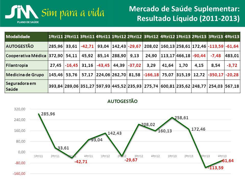 Mercado de Saúde Suplementar: Resultado Líquido (2011-2013)