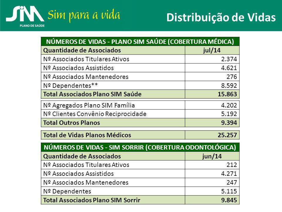 Distribuição de Vidas NÚMEROS DE VIDAS - PLANO SIM SAÚDE (COBERTURA MÉDICA) Quantidade de Associados.