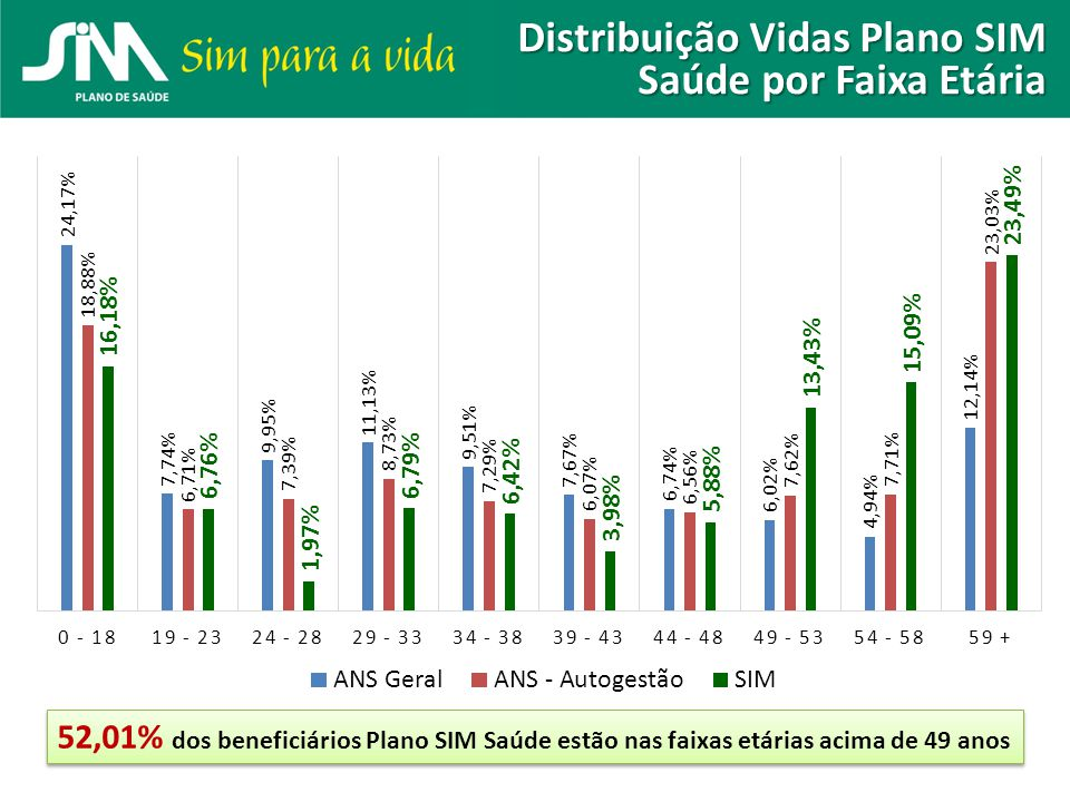 Distribuição Vidas Plano SIM Saúde por Faixa Etária