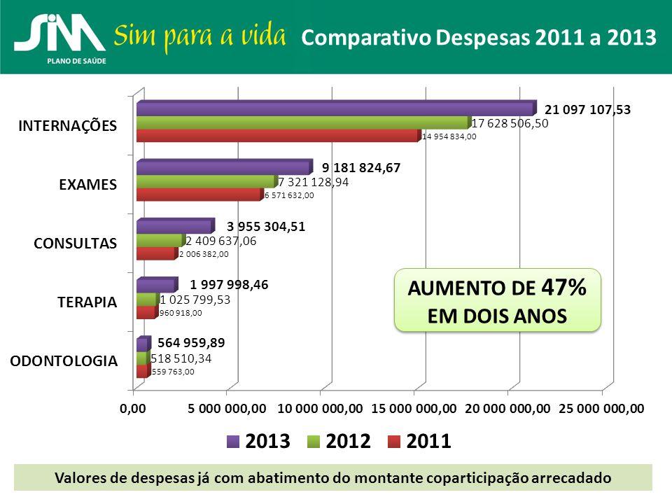 Comparativo Despesas 2011 a 2013