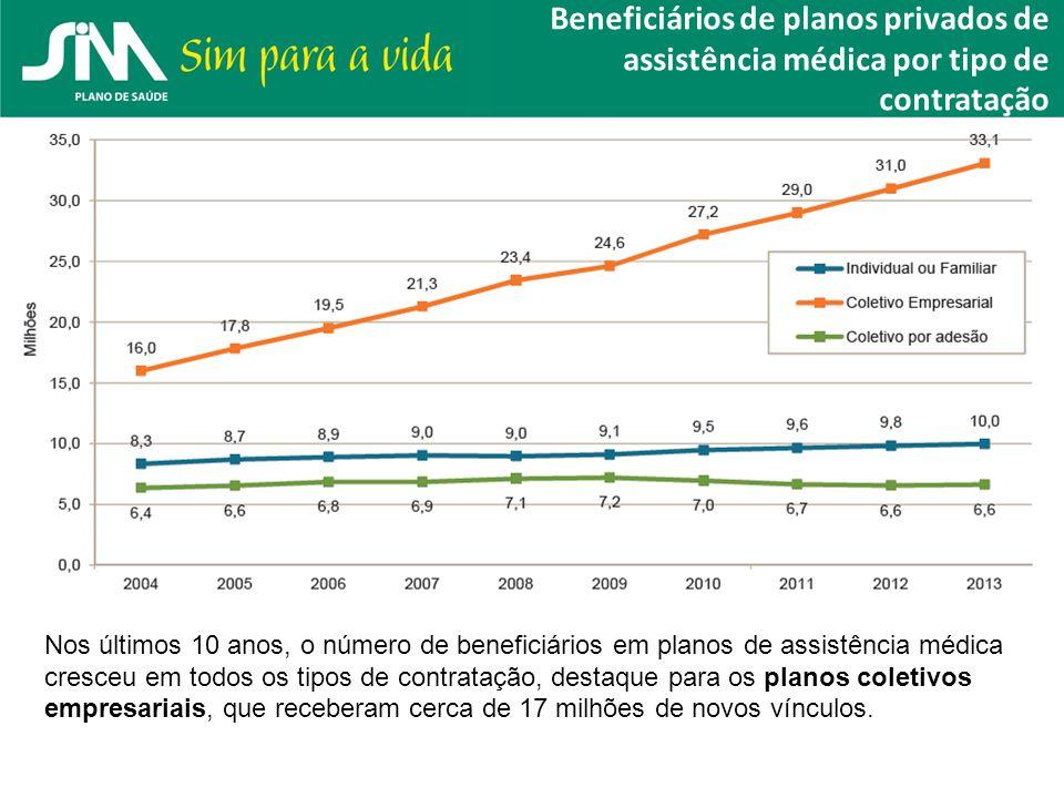 Beneficiários de planos privados de assistência médica por tipo de contratação