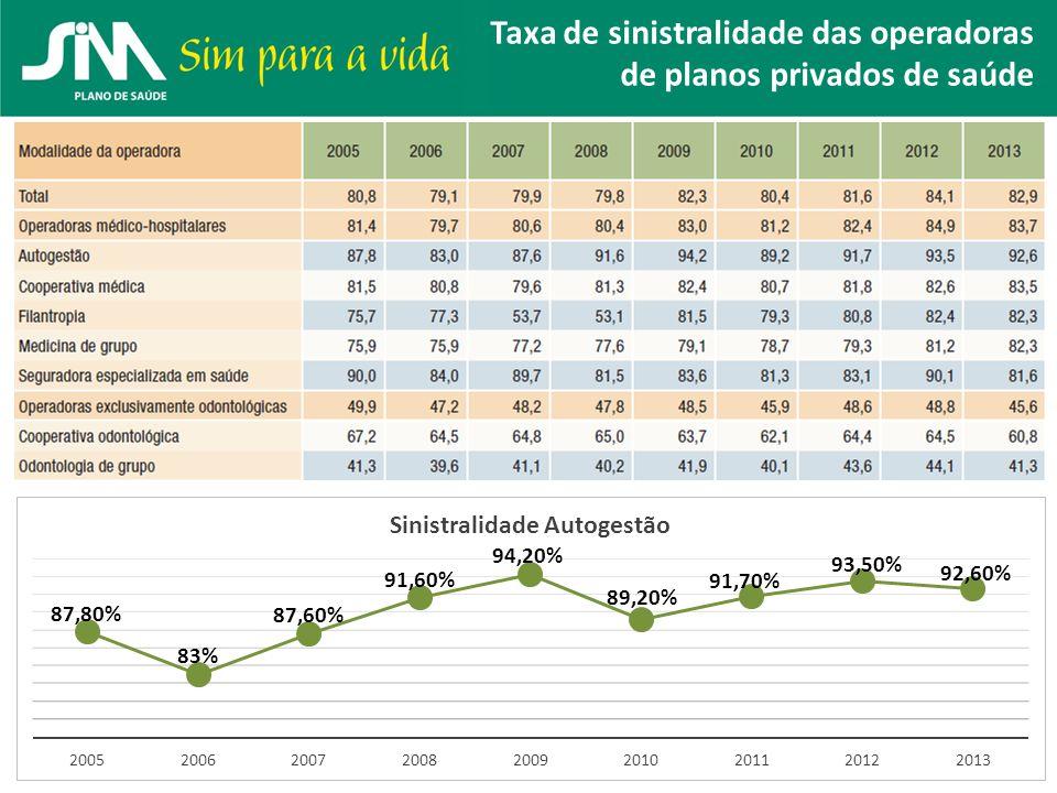 Taxa de sinistralidade das operadoras de planos privados de saúde