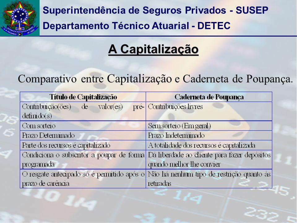 A Capitalização Comparativo entre Capitalização e Caderneta de Poupança.