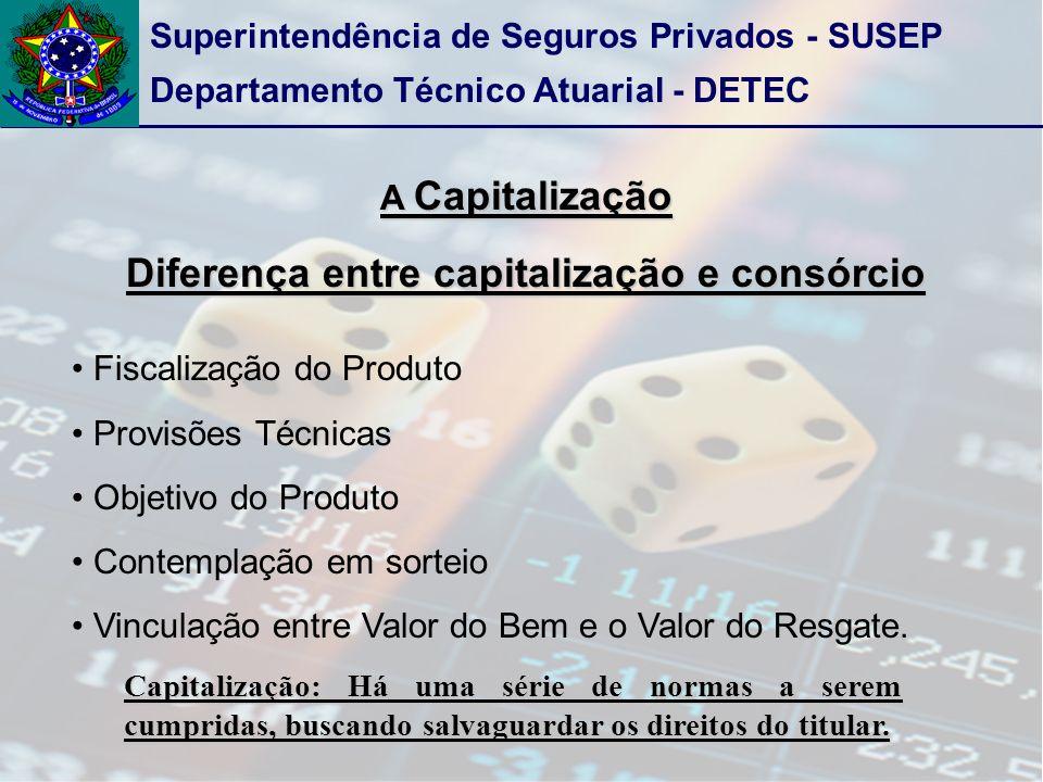 Diferença entre capitalização e consórcio