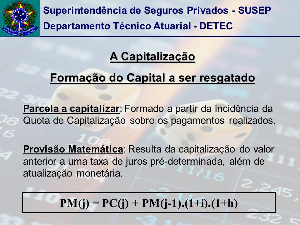 PM(j) = PC(j) + PM(j-1).(1+i).(1+h)