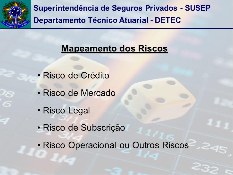 Mapeamento dos Riscos Risco de Crédito. Risco de Mercado.