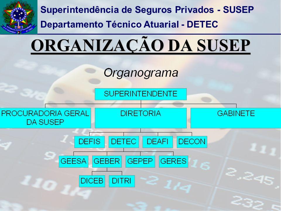 ORGANIZAÇÃO DA SUSEP