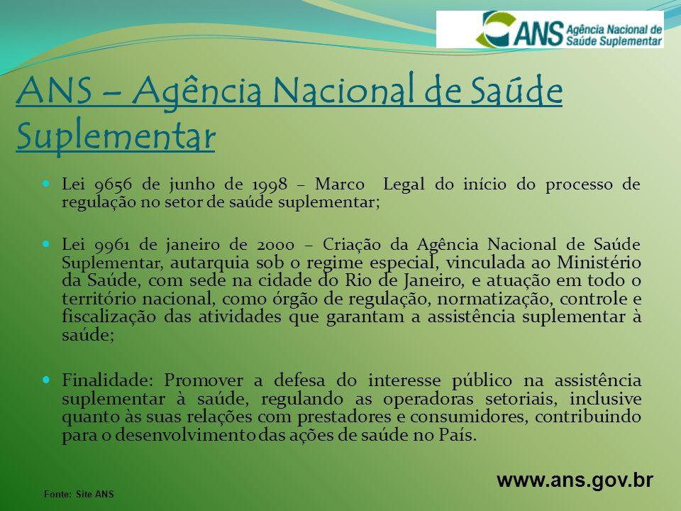ANS – Agência Nacional de Saúde Suplementar