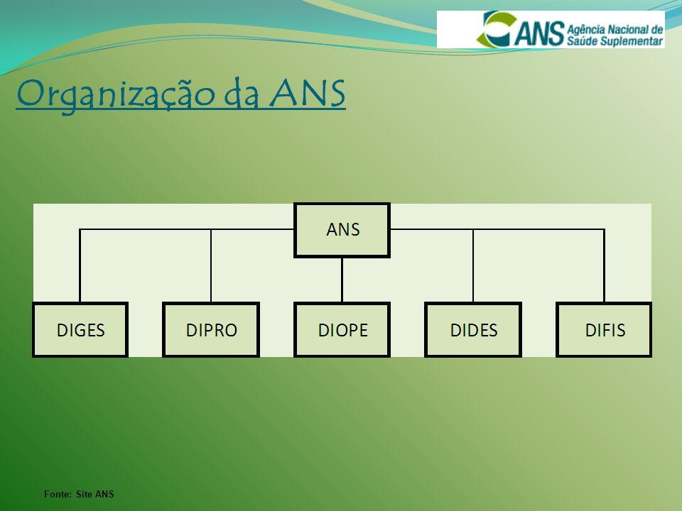 Organização da ANS Fonte: Site ANS