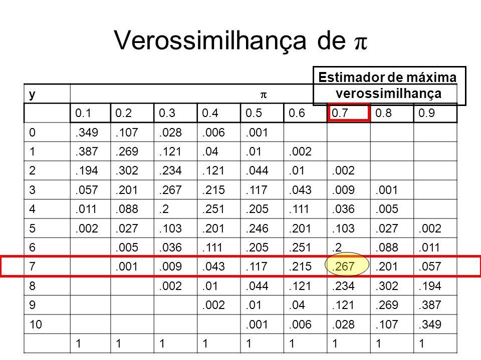 Verossimilhança de π Estimador de máxima verossimilhança y  0.1 0.2