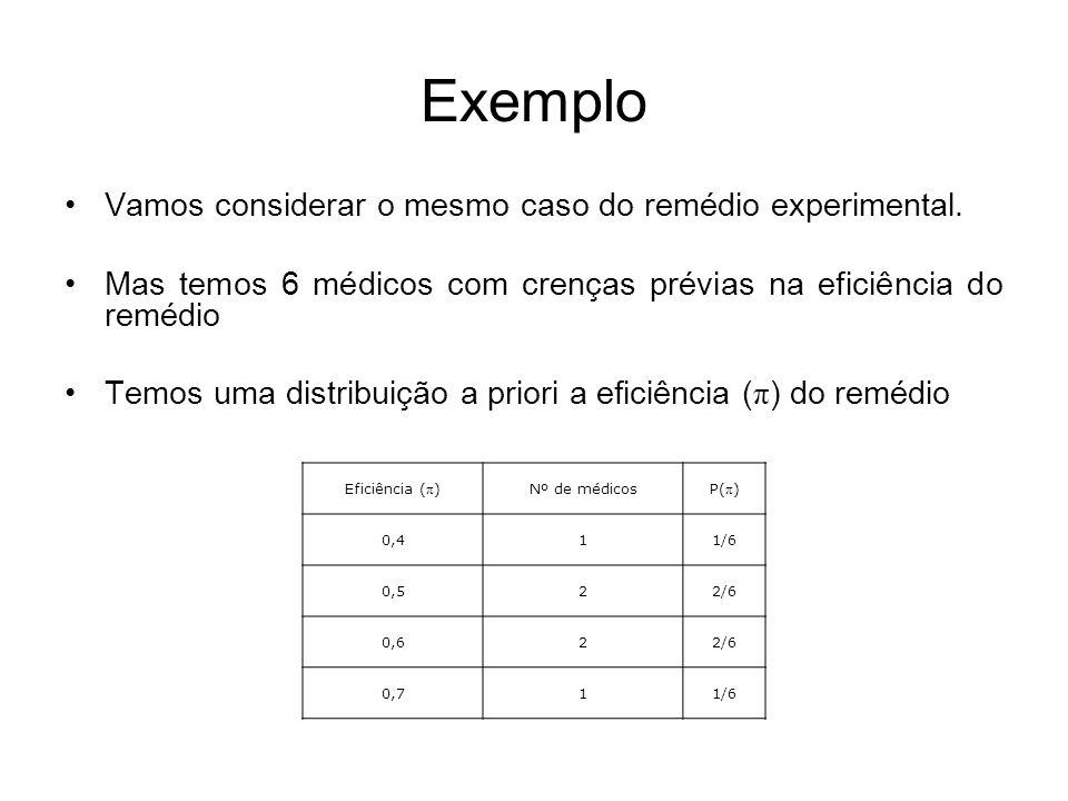 Exemplo Vamos considerar o mesmo caso do remédio experimental.