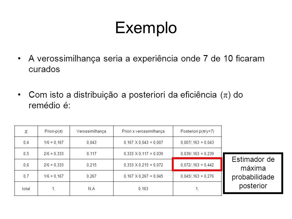 Exemplo A verossimilhança seria a experiência onde 7 de 10 ficaram curados. Com isto a distribuição a posteriori da eficiência (π) do remédio é: