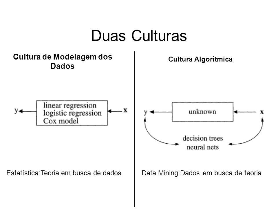 Cultura de Modelagem dos Dados
