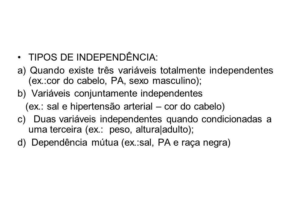 TIPOS DE INDEPENDÊNCIA: